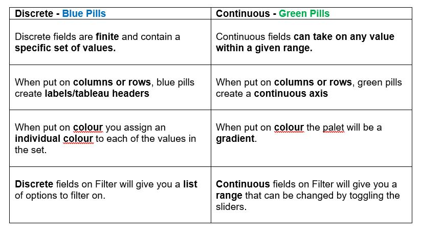 discrete vs continous